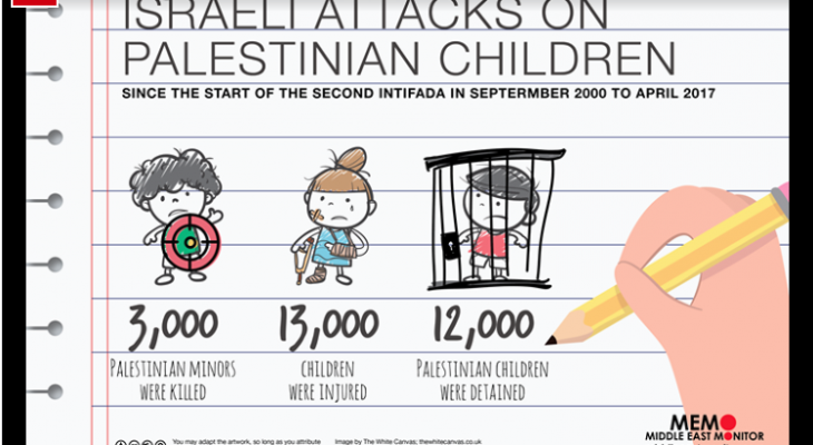 62 per cent rise in Israel's arrests of Palestinian children