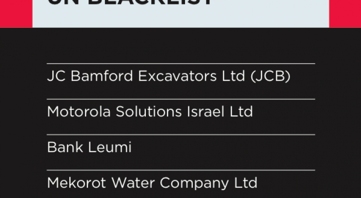 The EU's funding of companies listed on the UN Blacklist
